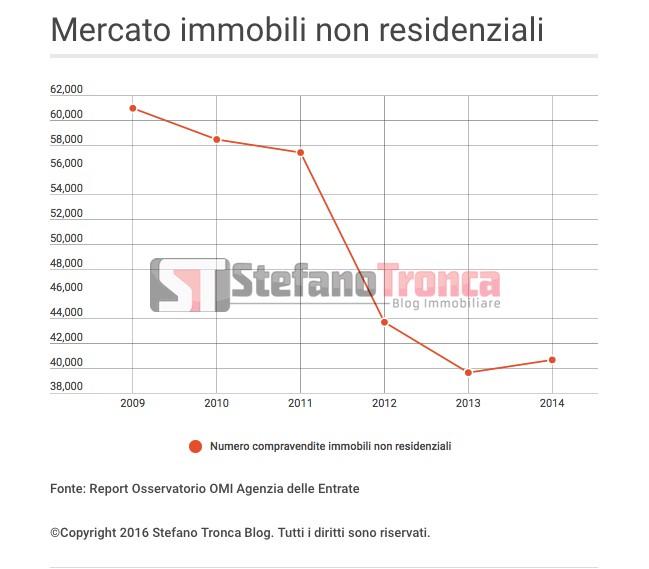 mercato immobili non residenziali