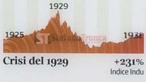crisi del 1929