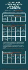 tassazione-compravendita-immobili-strumentali