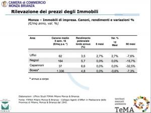Mercato Locazioni Monza